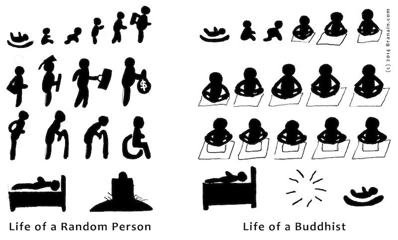 Life of a Buddhist (cartoon 2014 by branain.com)