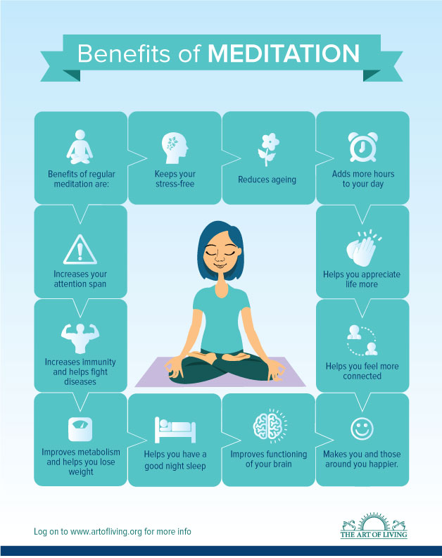 Benefits of Meditation infographic (ArtOfLiving.org)